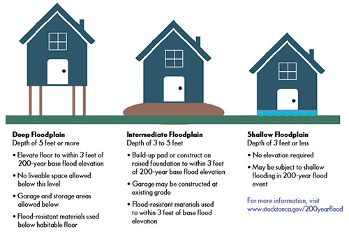 200-year flood zone residential